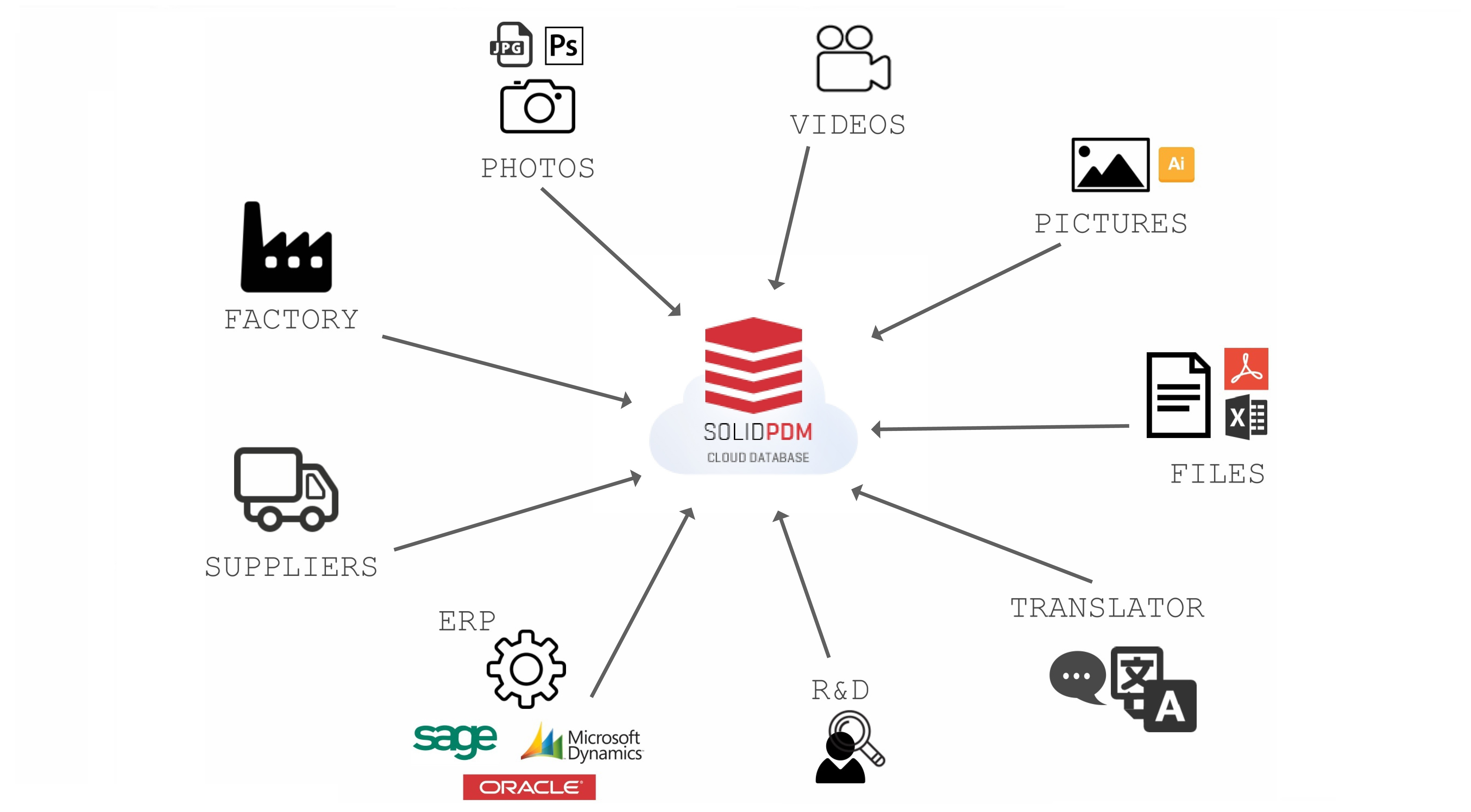 ERP, Excel, Word, manage your product data